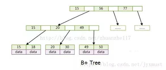 解析一些java复杂面试题的简单操作