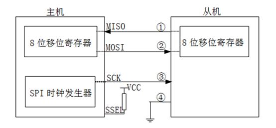 一主一从式SPI连接示意如下图所示。主机SPI的4根信号线的名称已在图中标出,为保证主机与从机之间的正确连接及系统正常工作,图中从机的①、②、③、④的信号名称分别应该是什么?
