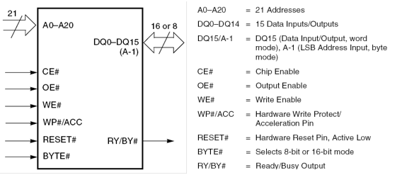 NORFlash芯片AM29LV320D的逻辑引脚及其简单描述如下:       为使处理器能够以字方式(16位数据线)将信息写入该存储芯片,存储芯片相关引脚必须具有的正确的逻辑组合是()。