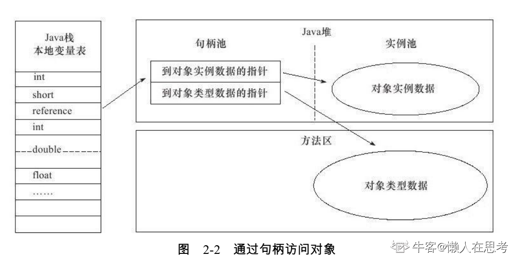 Java内存区域模型