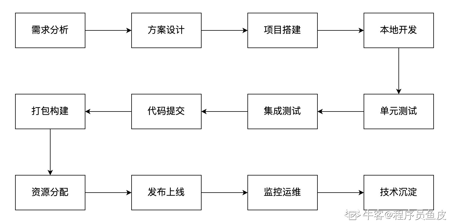 项目研发流程