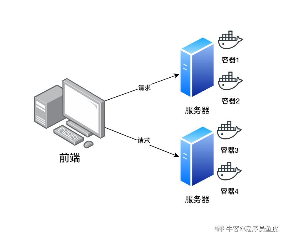 Serverless 架构