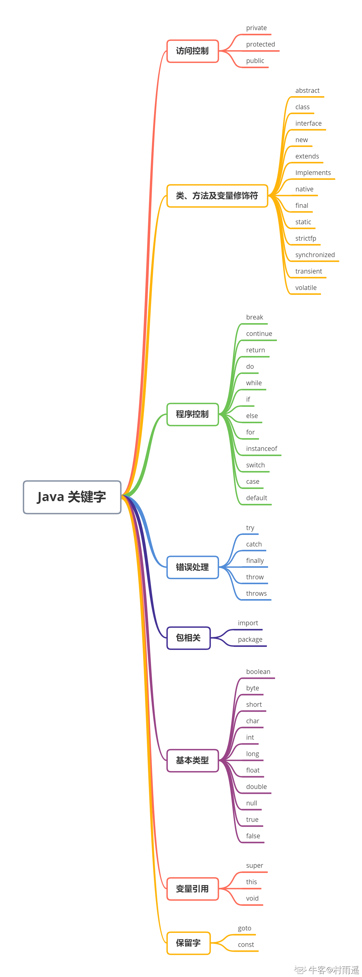 Java 关键字