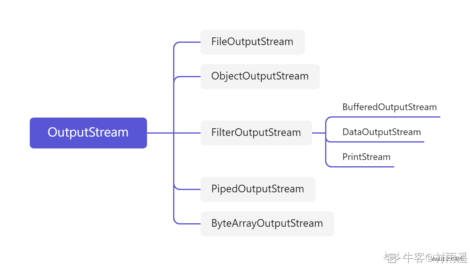 OutputStream.png