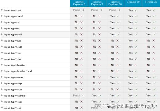 input元素元素可以设置不同的type类型,下面哪种类型不正确()
