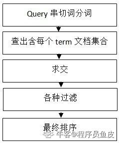 数据检索流程