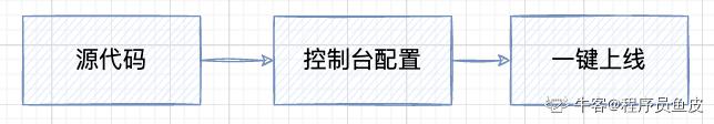 Webify 上线网站流程