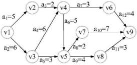 如图1所示的AOE网,试求完成工程最少需要多少天(设边上的权值为天数),并说明哪些是关键活动。要求给出规范的计算过程。
