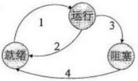 某系统的进程状态转换如下图所示,图中1、2、3、4分别表示引起状态转换的不同原因,原因4表示()。