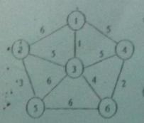 请从点1开始用普里姆算法画出构造下图C的一颗最小生成树的过程。