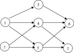 根据所给有向图,写出其中的一个拓扑序列         。-笔试面试资料