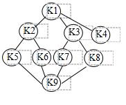 首先给出如下图所示的无向图的邻接表,然后分别写出从顶点1开始进行的深度,广度优先遍历结果         。