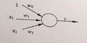 """有如下图的一个单个神经元组成的神经网络,阈值为0,令权向量为【w0,w1,w2】,则以下哪个权向量成""""或""""逻辑"""