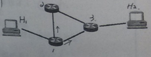 """在下图所示的采用""""存储-转发""""方式分组的交换网络中,所有链路的数据传输速度为100mps,分组大小为1000B,其中分组头大小20B,若主机H1向主机H2发送一个大小为980000B的文件,则在不考虑分组拆装时间和传播延迟的情况下,从H1发送到H2接受完为止,需要的时间是多少?"""