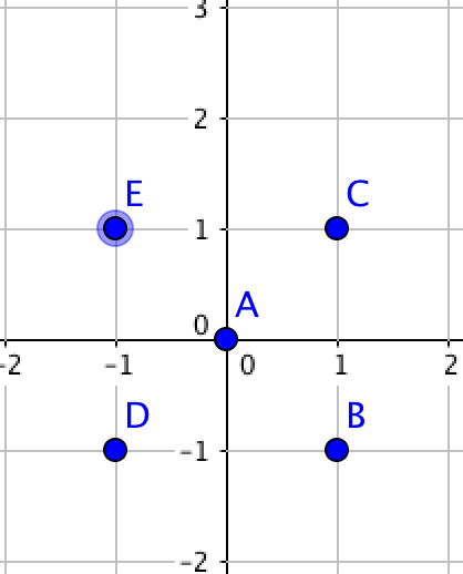 小易正在玩一款新出的射击游戏,这个射击游戏在一个二维平面进行,小易在坐标原点(0,0),平面上有n只怪物,每个怪物有所在的坐标(x[i], y[i])。小易进行一次射击会把x轴和y轴上(包含坐标原点)的怪物一次性消灭。   小易是这个游戏的VIP玩家,他拥有两项特权操作:   1、让平面内的所有怪物同时向任意同一方向移动任意同一距离   2、让平面内的所有怪物同时对于小易(0,0)旋转任意同一角度   小易要进行一次射击。小易在进行射击前,可以使用这两项特权操作任意次。     小易想知道在他射击的时候最多可以同时消灭多少只怪物,请你帮帮小易。          如样例所示:          所有点对于坐标原点(0,0)顺时针或者逆时针旋转45°,可以让所有点都在坐标轴上,所以5个怪物都可以消灭。