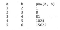 (打印表格)编写程序,显示下面的表格。将浮点数值类型转换为整数。
