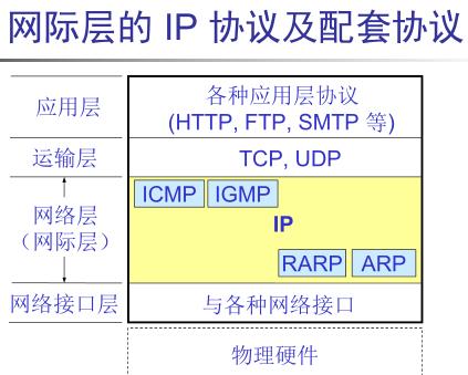 ip协议作用于什么层_TCP协议属于TCP/IP协议中的哪一层( )__牛客网