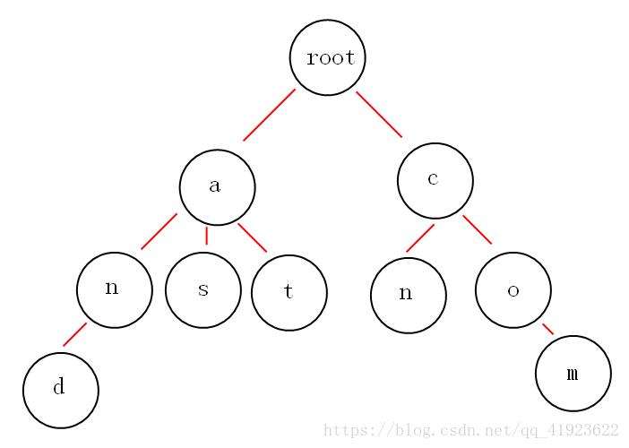 Trie树(字典树)[模板]