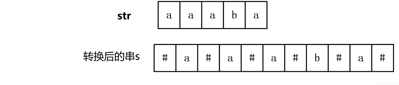 马拉车算法(最长回文串例题密码截获)