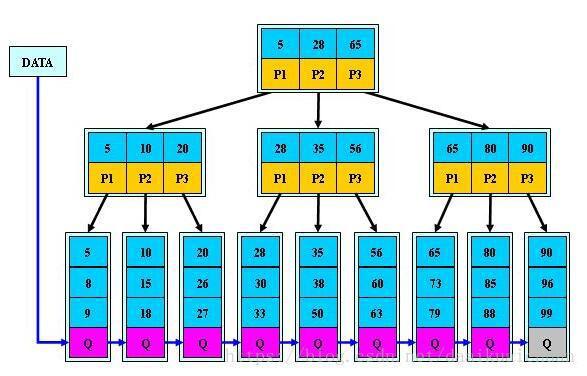 下图是一个B+树的结构,做range操作(26,35),总共需要查找()次