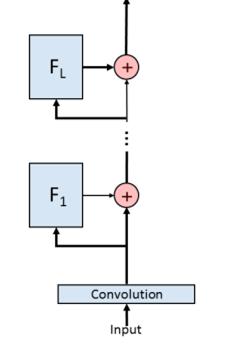 一个典型的残差 网络结构如图所示,该网络由由 个 残差模块堆叠而成,第个残差模块 可以按照以下关系将输入变换为:          记该网络所接的损失函数为:             为了便于理解残差 网络,我们可以对以上损失函数进行递归的泰勒展开,那么当展开到第 个 block 时,损失函数 的表达式为: