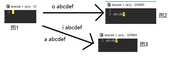 【注意:本题按通过的Case比例给分】                本题需要让你实现一个类似 vi的基于命令模式的文本编辑器,但仅需要少数几个命令。             先介绍一下光标 (上图中最左边的是编辑器显示的行号,用来展示用,并不是文本真正的内容,请忽略 ):         1.该编辑器里的光标是类似 vi编辑器里命令模式那样,停留在一个字符上方,而不是字符与字符之间。         2.编辑器文本为空的时候(初始时,或者把内容全部删除以后),会显示一个空行,光标停留在那行行首(如图 1)。此时执行 o命令的话,在下方插入一行(如图 2)。         3.当光标停留在一个空行的时候,光标会显示在行首,但此时执行 i命令和 a命令的效果是一样的(如图 3)。                                         再介绍一下撤销( undo)和重做 (redo)命令:            1.编辑器的 undo和 redo操作跟 vi编辑器的一样,是一个基于栈式的撤销功能。每当玩家输入一个命令的时候,如果可撤销的话(见第二条),就该操作压进 Undo栈里,栈的大小为无限大,允许撤销全部的操作。            2.只有真正改变编辑器内文本的命令才会进入 Undo栈,比如 g命令,以及未对文本发生修改的 d命令,还有 undo、 redo命令本身都是不可撤销的,即不会进入 Undo栈。            3.当执行 undo命令的时候,如果 Undo栈里有元素,则从栈顶弹出最后一个命令,撤销掉该命令,光标回到执行该命令前的位置,并且将命令压入 Redo栈里。            4.当执行 redo命令的时候,如果 Redo栈里有元素,则从栈顶弹出最后一个被撤销的命令,重新执行该命令,光标回到执行该命令后的位置,并且将命令重新压入 Undo栈里。            5.当执行 undo或 redo命令的时候,如果相应的栈里没有元素,则不进行任何操作,忽略该命令。            6.当执行任何输入的命令的时候,都会清空 Redo栈,即用 undo撤销一个命令 C的时候,再执行输入的其他命令以后,则不能再用 redo功能重做上一次撤销的命令 C。                      完整的命令列表为:             g x y: 移动光标命令,将光标移动到第 x行,第 y列上方。当 x超过总行数时,则为最后一行。当 y超过该行列数的时候,则为最后一列。            i str:在光标所在字符前插入 str这句话,光标最终会停留在这句话的最后一个字符上。注意, str必定不为空,但是里面可能包含空格。            a str:在光标所在字符后插入 str这句话,其他同上。            o str:在光标所在行的下面另起一新行插入 str这句话,其他同上。            dd:删除光标所在行,光标最终会停留在下一行的首字符上。如果删除的是最后一行,则停留在最后一行的首字符上。            d n:从光标所在位置开始,往右删除 n个字符(输入保证 n>0),最多只会删除到行尾,不会跨过当前行。光标最终停留在删除以后的下一个字符位置上。            undo:撤销上一个对文本发生改动的命令,光标也回到上一个命令执行前所在的位置。如果没命令可以撤销,则什么都不做。            redo:重新执行上一个撤销的命令,光标也回到上一个命令执行后所在的位置。如果没有已经撤销的命令,则什么都不做。注意,如果 undo了一个命令,再执行新的命令,则也不能 redo。            其中命令名字与参数、参数与参数中间都是用一个空格分割                      下图为测试用例例子里的的编辑器里的展示