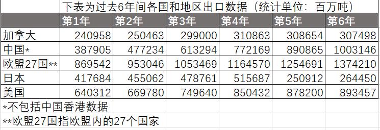 哪个国家/地区在第三年至第四年之间出口变化比例最大?
