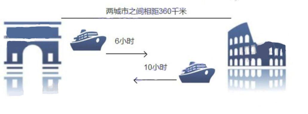 这种新型的溶液配制好后,要从 A 城市运送 B 城市进行销售,AB 两城市之间相距360 千米,可以用船来运输。船以恒定速度的运行时间如下:                    请你计算一下,河水的流速是()千米/时。