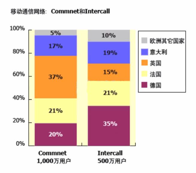 Commnet在哪一地区的用户数量没有超过Intercall?