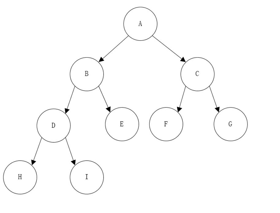 借助队列采用非递归的方式对二叉树进行层次遍历,遍历方向为从左至右,在遍历过程中,队列中的元素最多为多少个()    二叉树的结构如图所示 :