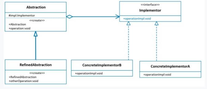 下图的UML类结构图表示的是哪种设计模式? ()