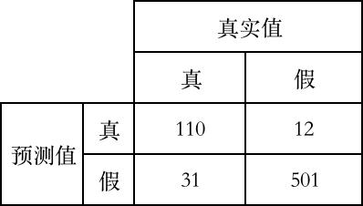 计算下列混淆矩阵的 真正例率 TPR: