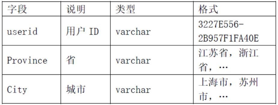 订单表tbl_order                           用户表tbl_user                          1、查询2017 年上半年(1-6 月),上海地区销售额排名前10 的商品ID 。需要的字段:商品ID     2、查询2017年7月所有订单中,有且仅有轮胎和保养两个品类的订单数-笔试面试资料
