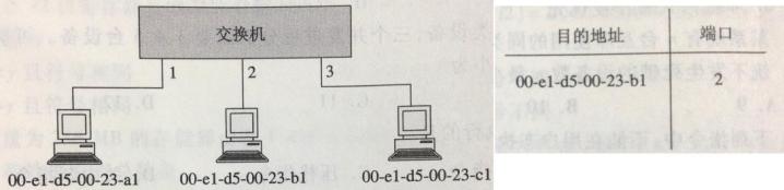 某以太网拓扑及交换机当前转发表如下图所示,主机00-e1-d5-00-23-a1向主机00-e1-d5-00-23-c1发送1个数据帧,主机00-e1-d5-00-23-c1收到该帧后,向主机00-e1-d5-00-23-a1发送1个确认帧,交换机对这两个帧的转发端口分别是()。