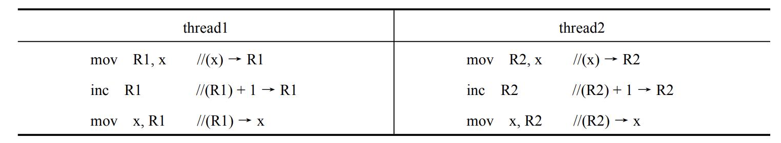 属于同一进程的两个线程 thread1 和 thread2 并发执行,共享初值为 0 的全局变量 x。 thread1 和 thread2 实现对全局变量 x 加 1 的机器级代码描述如下          在所有可能的指令执行序列中,使 x 的值为 2 的序列个数是