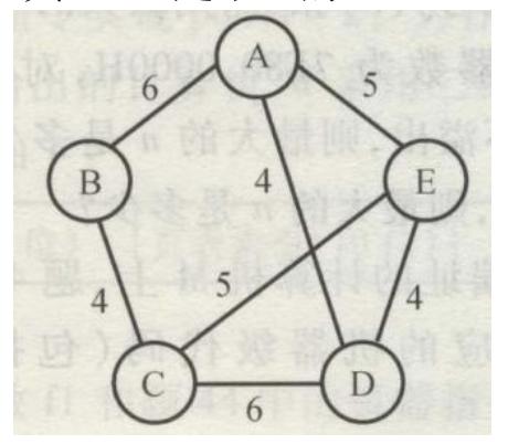 使用 Prim(普里姆)算法求带权连通图的最小(代价)生成树(MST)。请回答下列问题。    (1)对下列图 G,从顶点 A 开始求 G 的 MST,依次给出按算法选出的边。    (2)图 G 的 MST 是唯一的吗?    (3)对任意的带权连通图,满足什么条件时,其 MST 是唯一的?