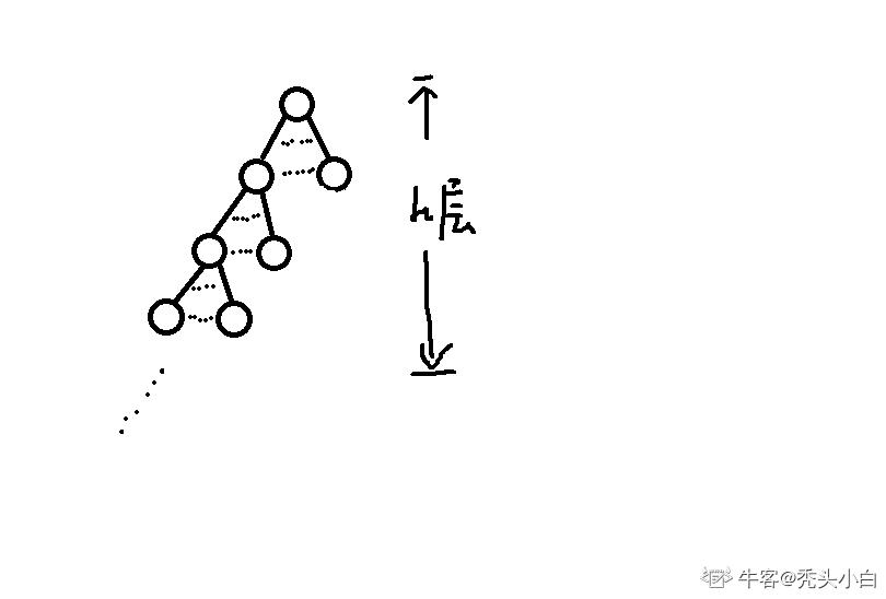 如果一棵非空 k(k≥2)叉树 T 中每个非叶结点都有 k 个孩子,则称 T 为正则 k 叉树。请回答下列问题并给出推导过程。    (1)若 T 有 m 个非叶结点,则 T 中的叶结点有多少个?    (2)若 T 的高度为 h(单结点的树 h=1),则 T 的结点数最多为多少个?最少为多少个?