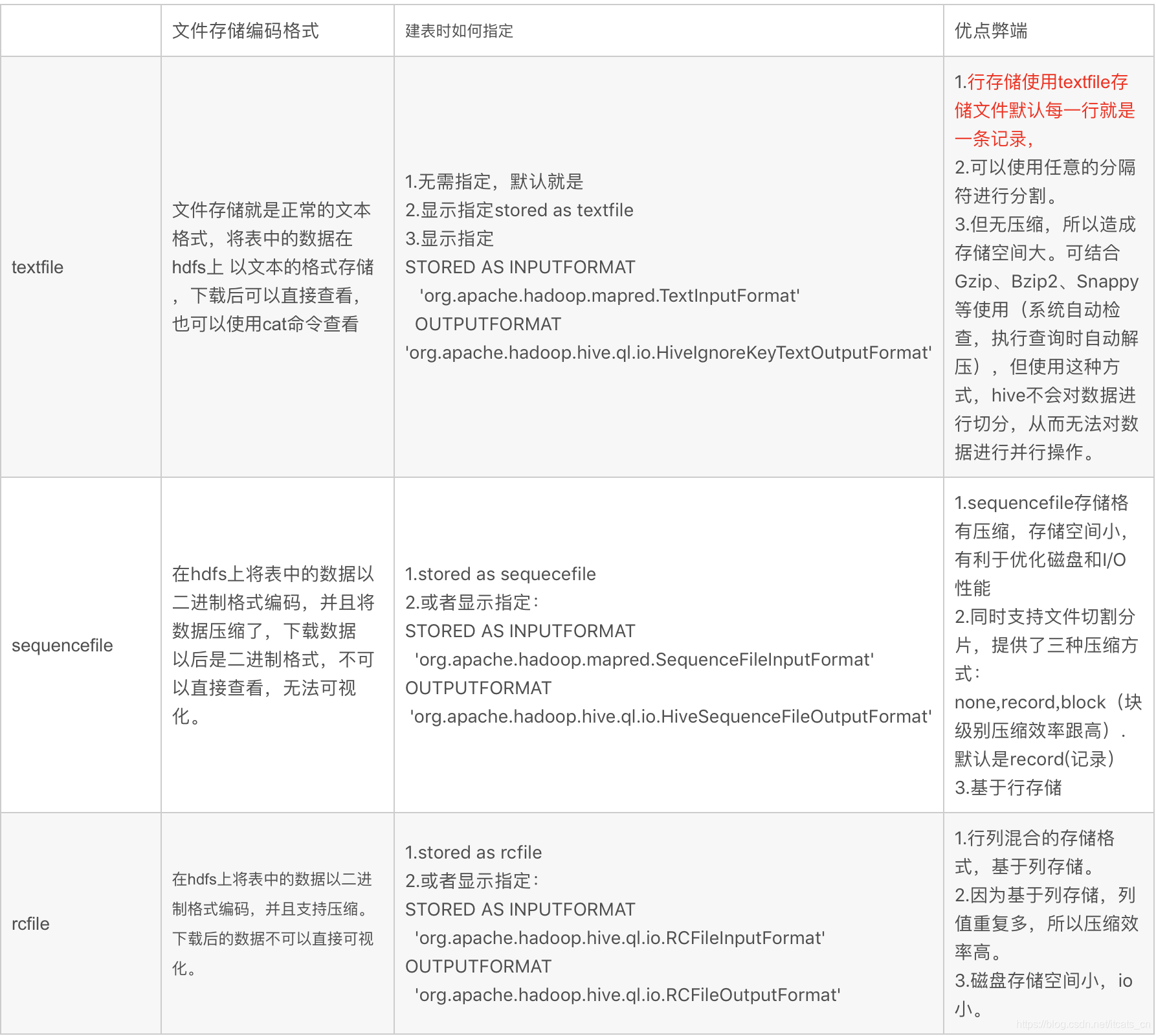 hive 中的压缩格式 RCFile 、TextFile、SequenceFile各有什么区别?