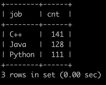 在区块链毕设学生实习广场有很多公司开放职位给同学们投递,同学投递完就会把简历信息存到数据库里。    现在有简历信息表(resume_info),部分信息简况如下:          第1行表示,在2025年1月2号,C++岗位收到了53封简历    。。。    最后1行表示,在2026年1月4号,Java岗位收到了230封简历          请你写出SQL语句查询在2025年内投递简历的岗位和数量,并且按数量降序排序,以上例子查询结果如下:
