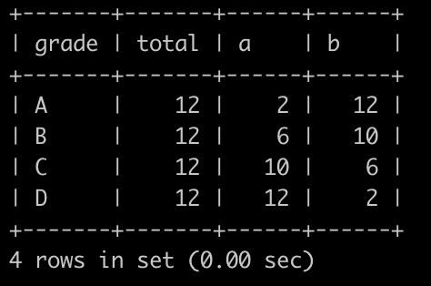 TM小哥和FH小妹 在区块链毕设学生大学若干年后成立了区块链毕设学生SQL班,班的每个人的综合成绩用A,B,C,D,E表示,90分以上都是A,80~90分都是B,60~70分为C,50~60为D,E为50分以下    因为每个名次最多1个人,比如有2个A,那么必定有1个A是第1名,有1个A是第2名(综合成绩同分也会按照某一门的成绩分先后)。    每次SQL考试完之后,老师会将班级成绩表展示给同学看。       现在有班级成绩表(class_grade)如下:                第1行表示成绩为A的学生有2个       .......       最后1行表示成绩为D的学生有2个                老师想知道学生们综合成绩的中位数是什么档位,请你写SQL帮忙查询一下,如果只有1个中位数,输出1个,如果有2个中位数,按grade升序输出,以上例子查询结果如下:               解析:       总体学生成绩排序如下:A, A, B, B, B, B, C, C, C, C, D, D,总共12个数,取中间的2个,取6,7为:B,C