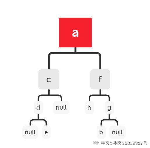 已知一个二叉树的前序遍历结果是(ACDEFHGB) ,中序遍历结果是(DECAHFBG),请问后续遍历结果是1-笔试面试资料
