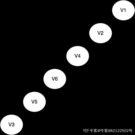 设G=(V,E)以邻接表存储,如图3所示,以顶点v1为根画出图的深度优先和广度优先生成树。
