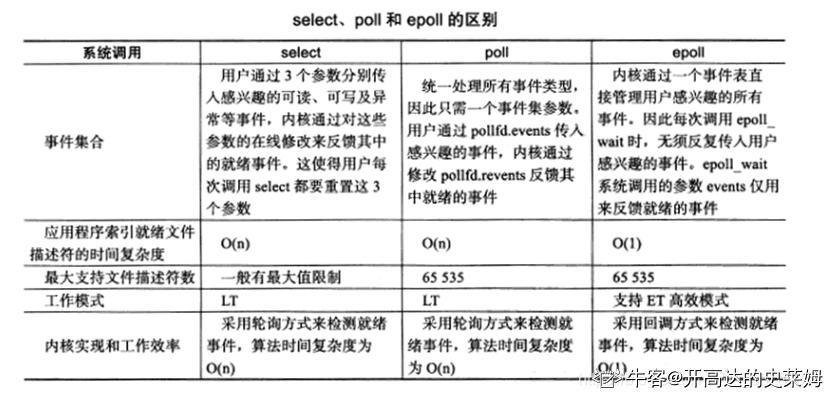 关于linux的I/O复用接口select和epoll,下列说法错误的是()