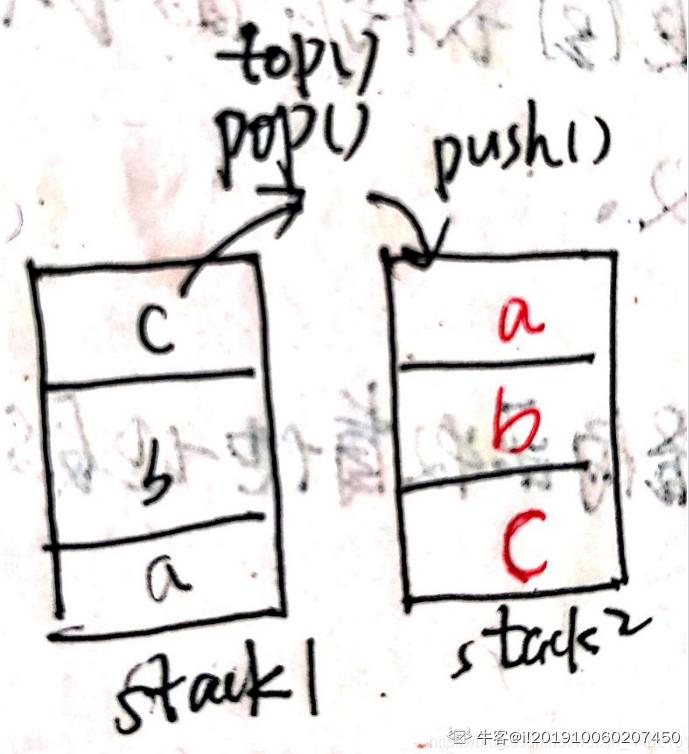 队列queue 由两个栈stack1 、stack2 模拟而成,入队先进入stack1 ,出队从stack2 出,在进行以下操作后,        queue.add(1);      queue.add(2);      queue.add(3);      queue.remove();      queue.add(4);      queue.remove();      总共调用了几次stack1 和stack2 的push 和pop 方法
