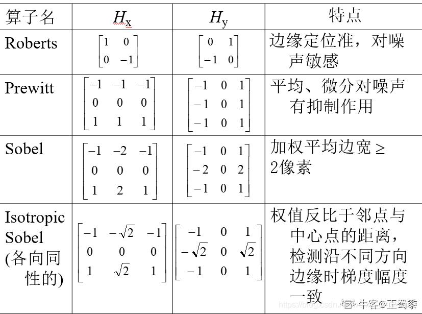 下列常用梯度算子模板,哪个算子为2×2模板(   )。