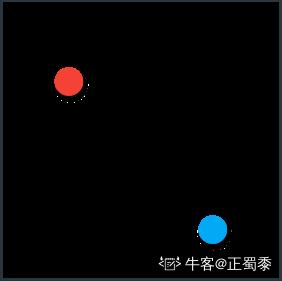 在图像处理中,距离是描述图像的重要特征,衡量对点之间在不同维度上的最大距离用下列哪种测量方法()。
