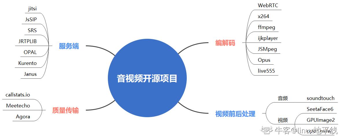 音视频开源框架思维导图