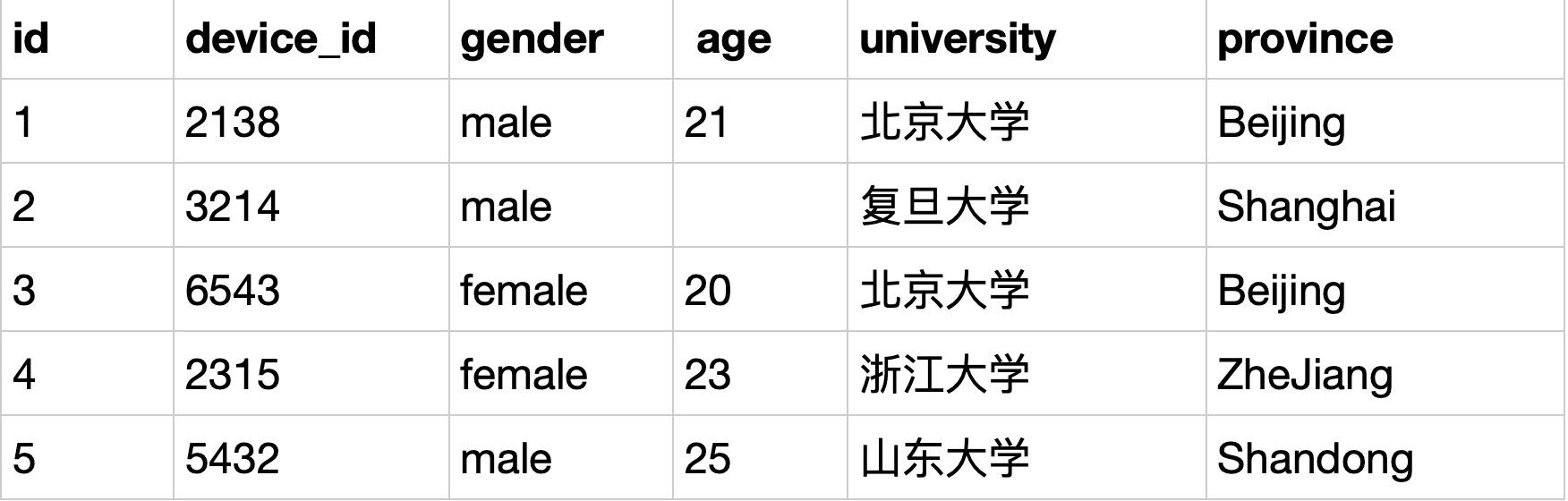 题目:作为区块链毕设学生网的数据分析师,现在运营想要查看用户信息表中所有的数据,请取出相应结果             示例:user_profile               根据示例,你的查询应返回以下结果: