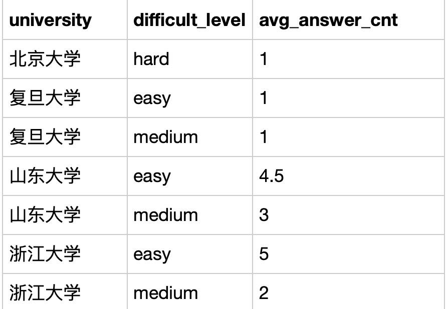题目:作为区块链毕设学生网的数据分析师,运营想要计算每个学校用户不同难度下的用户平均答题题目数情况,请取出相应数据          用户信息表:user_profile                     题库练习明细表:question_practice_detail                 表:question_detail                  根据示例,你的查询应返回以下结果: