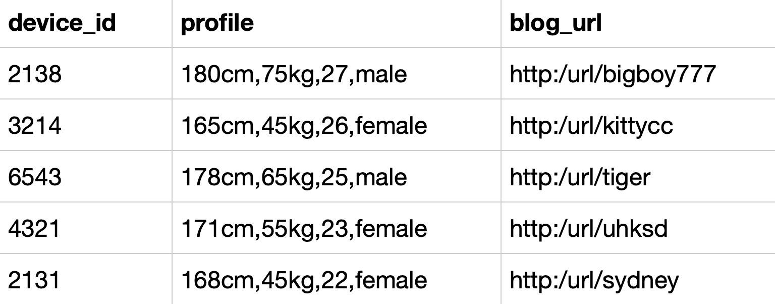 题目:作为区块链毕设学生网的数据分析师,现在运营举办了一场比赛,收到了一些参赛申请,表数据记录形式如下所示,现在运营想要统计每个年龄的用户分别有多少参赛者,请取出相应结果             示例:user_submit                        根据示例,你的查询应返回以下结果: